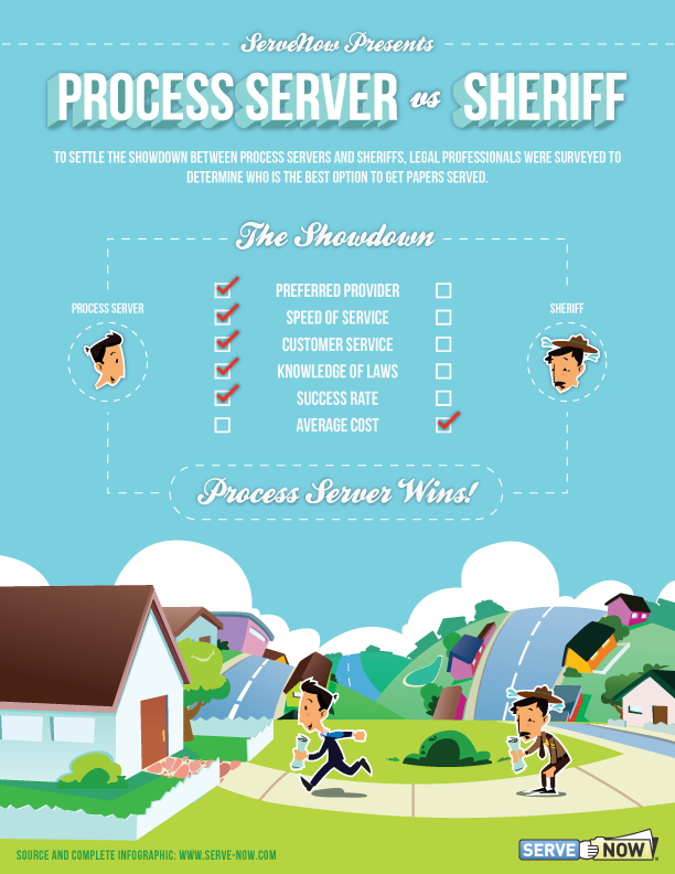 Process Server vs. Sheriff