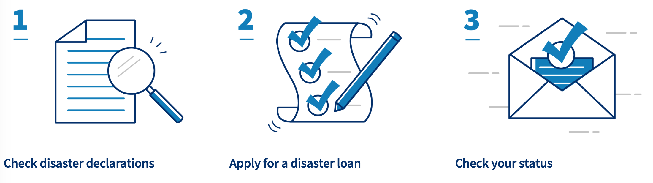 SBA Relief, Financial Assistance