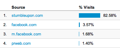 StumbleUpon Referral Traffic