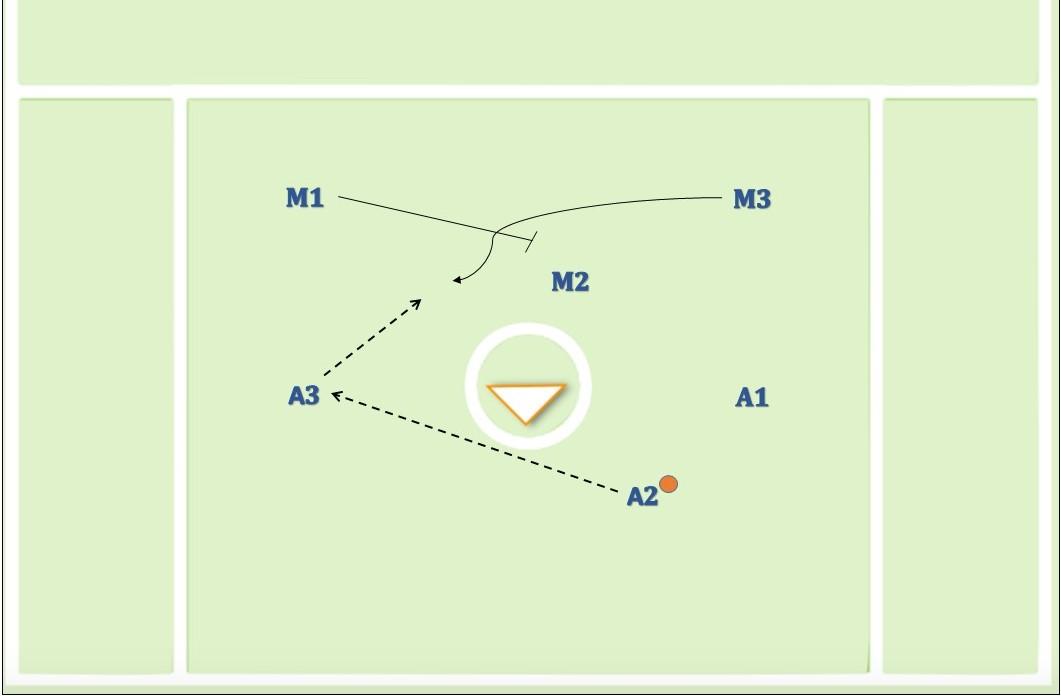 3-3 to flow to X creas pick