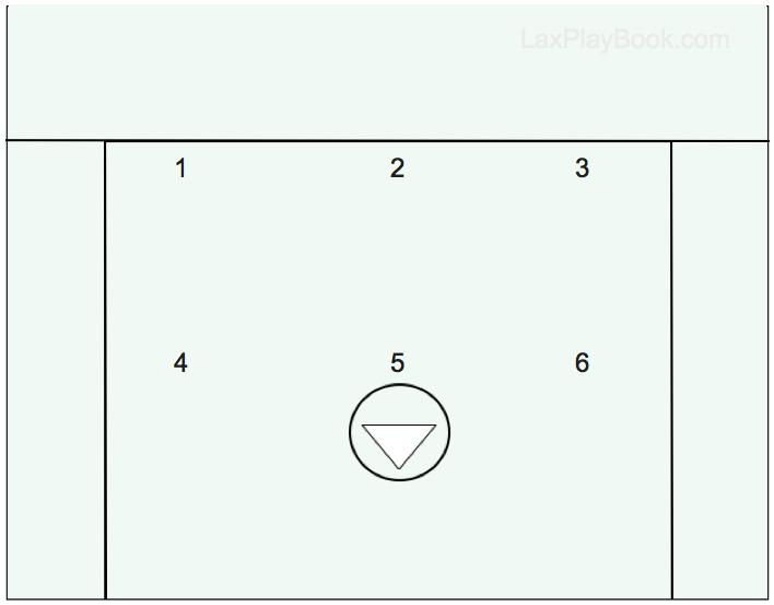 Lacrosse 101: 3-3 Lacrosse Offense Set