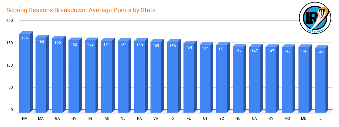 Scoring Seasons Breakdown_ Average Points by State copy