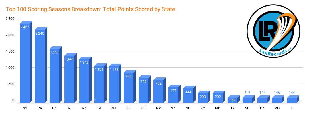 Top 100 Scoring Seasons Breakdown_ Total Points Scored by State