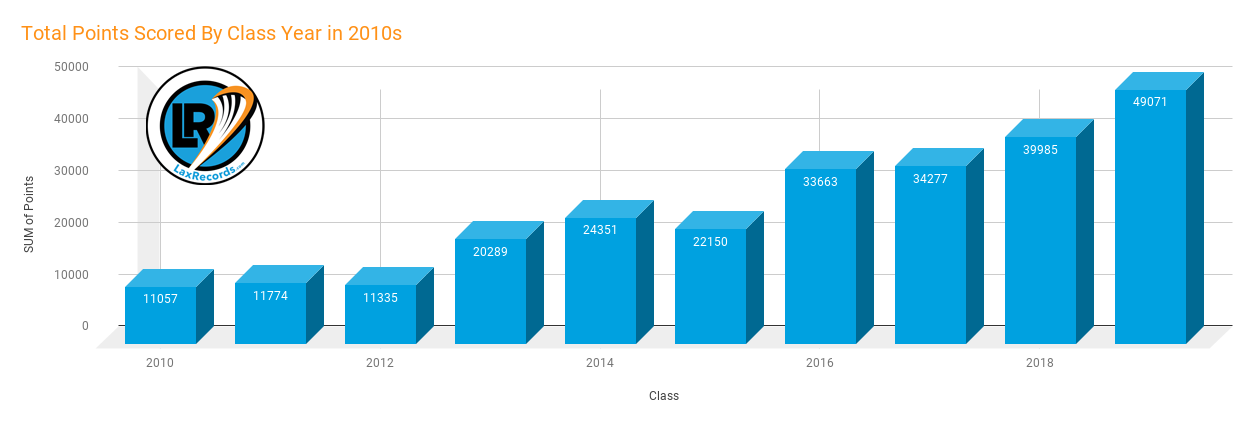 Total Points Scored By Class Year in 2010s bar graph copy
