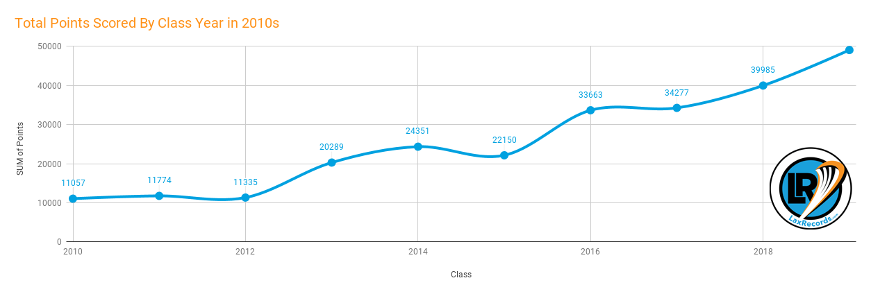 Total Points Scored By Class Year in 2010s copy