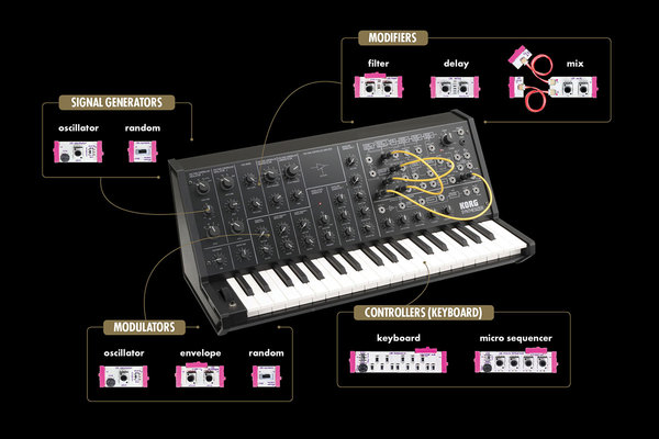 Synthcarousel synth