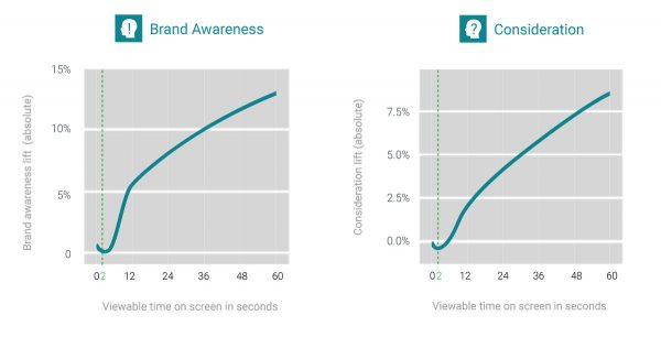 TWG_VideoViewability_graphs