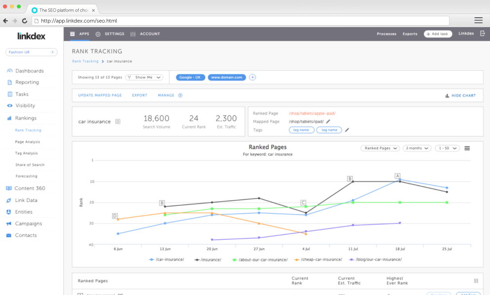 Managing ranking flux is all about planning, visibility and content management.