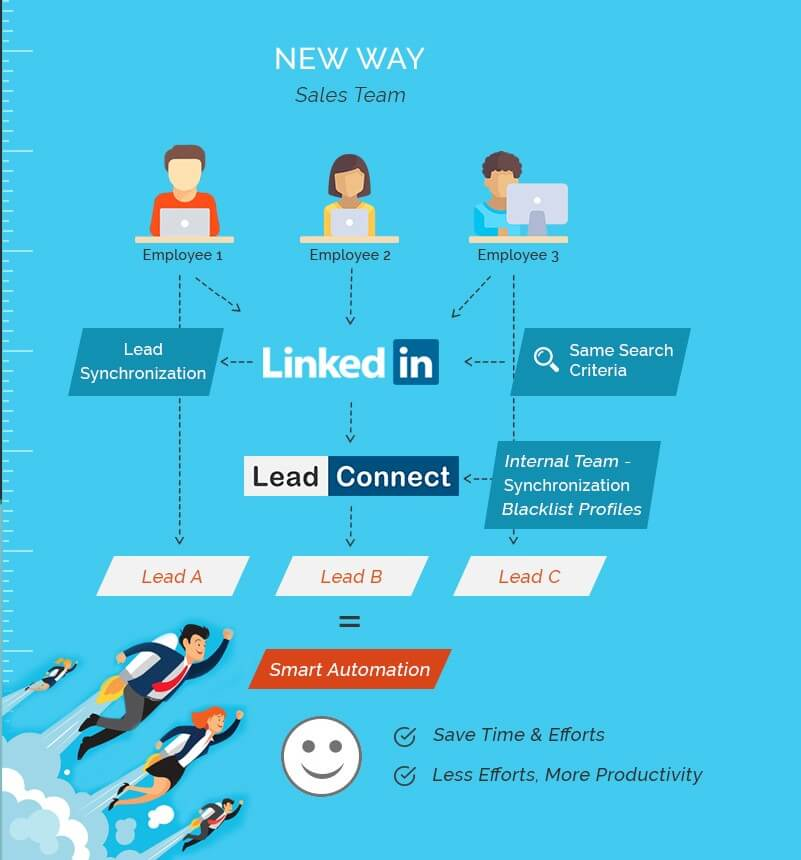lead-connect-lead-generation