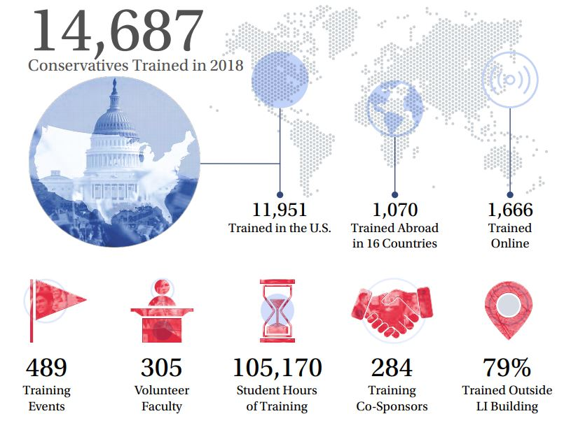 Leadership Institute Trained 14,687 in 2018