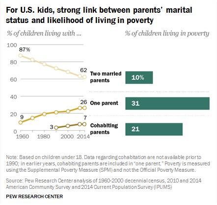 Strong Link Between Parents Marital