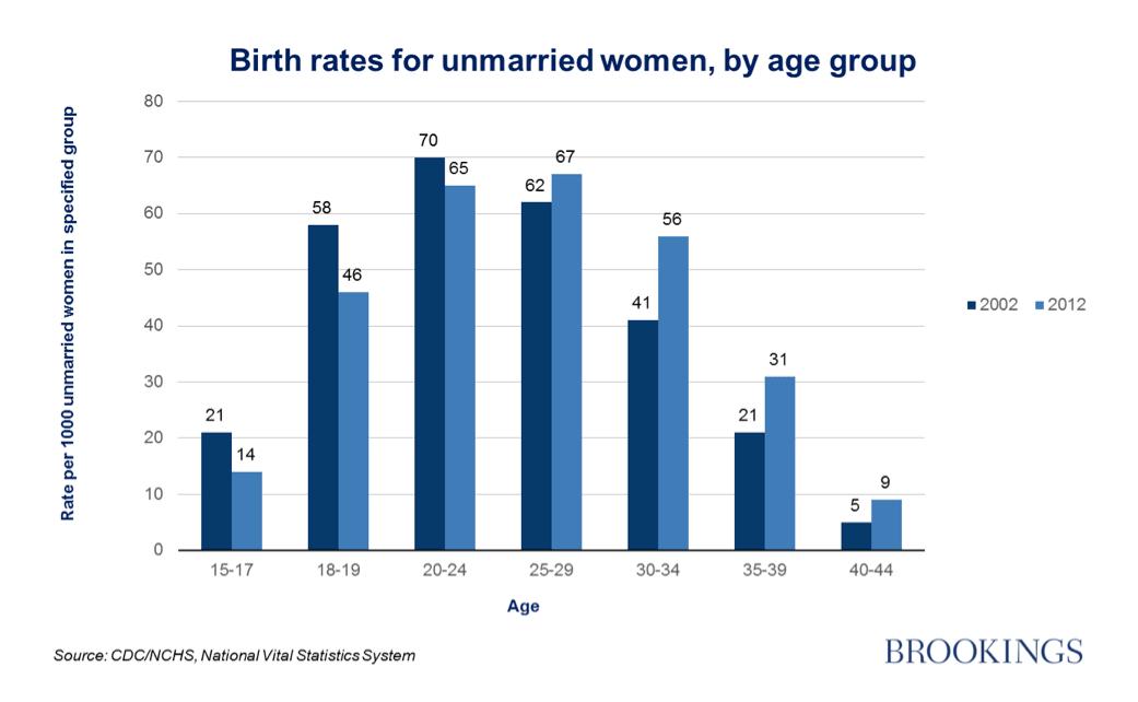 Birthrates Chart Min
