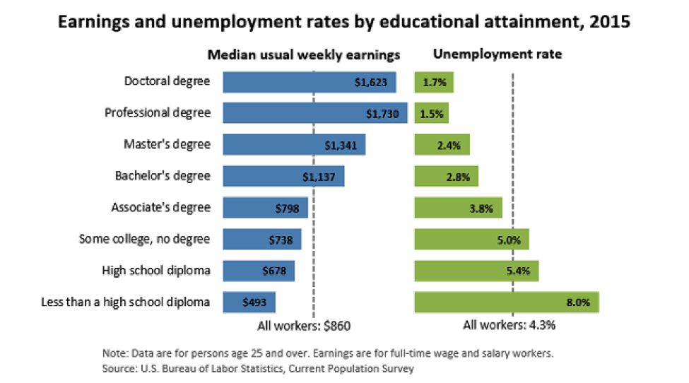 Earnings And Unemployment Rates By Educational Attainment 2015