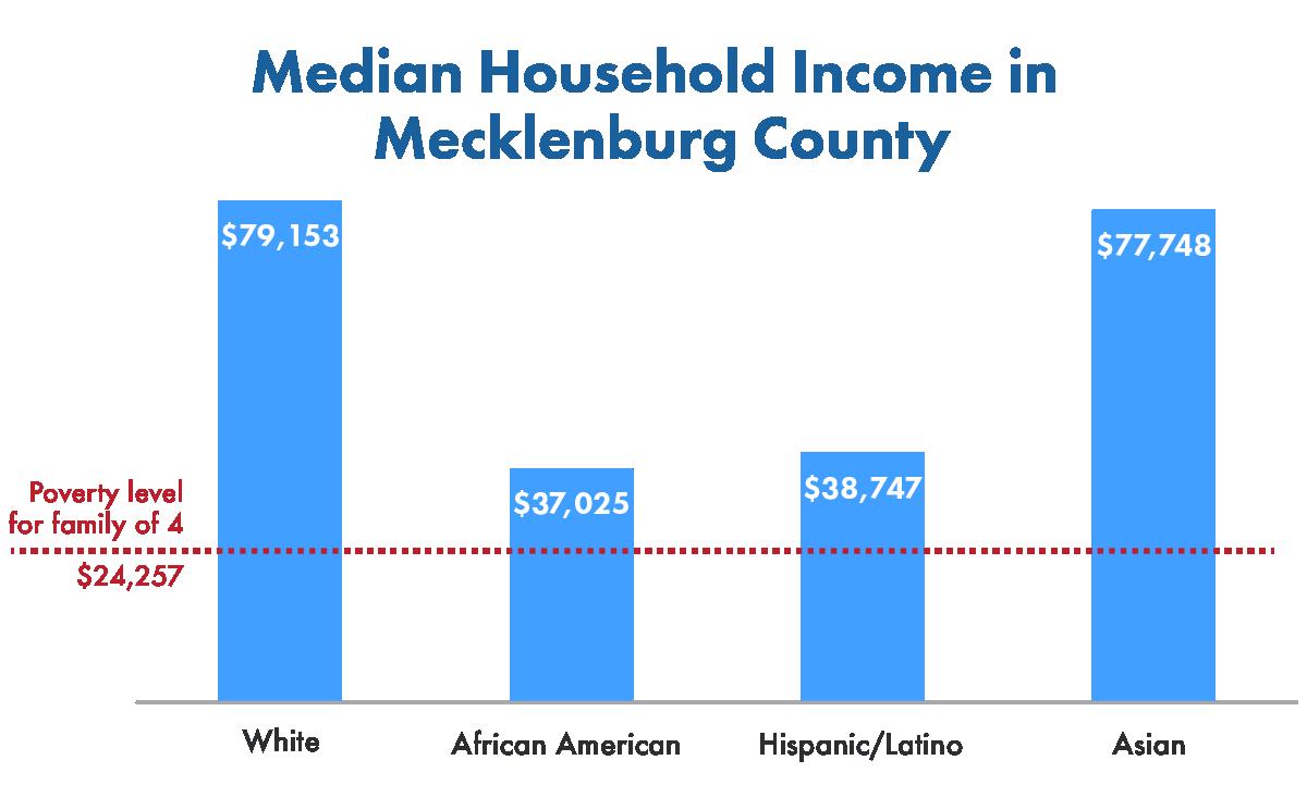 Median Income Race Min