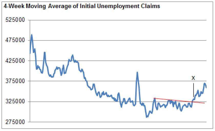 Chart 2-1