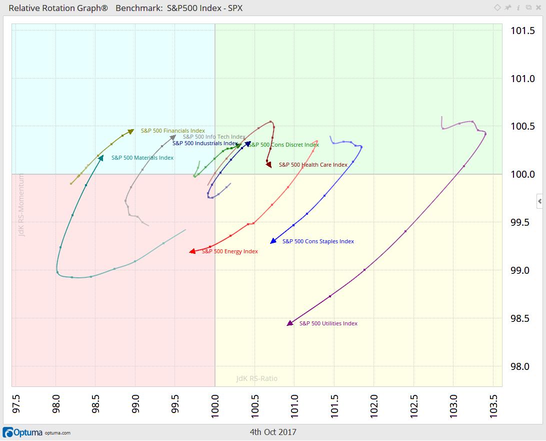 Chart 2-2