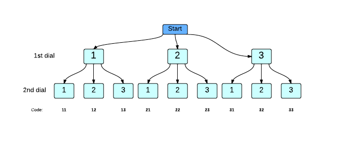 2-dial-lock-chart