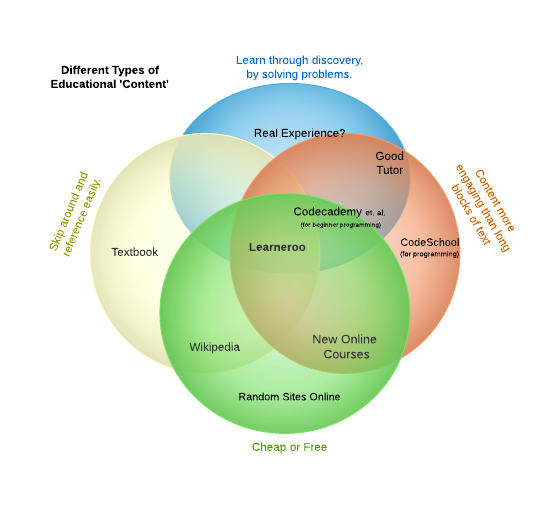 Venn Diagram of Educational Content