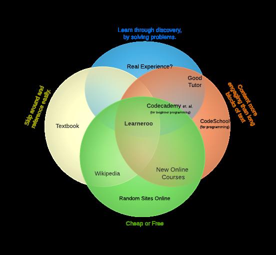 Venn Diagram of Educational Content