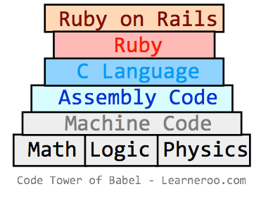 Code Tower of Babel
