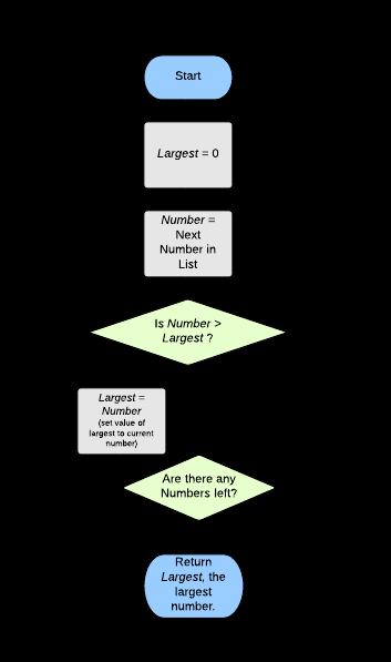 algorithm-flowchart