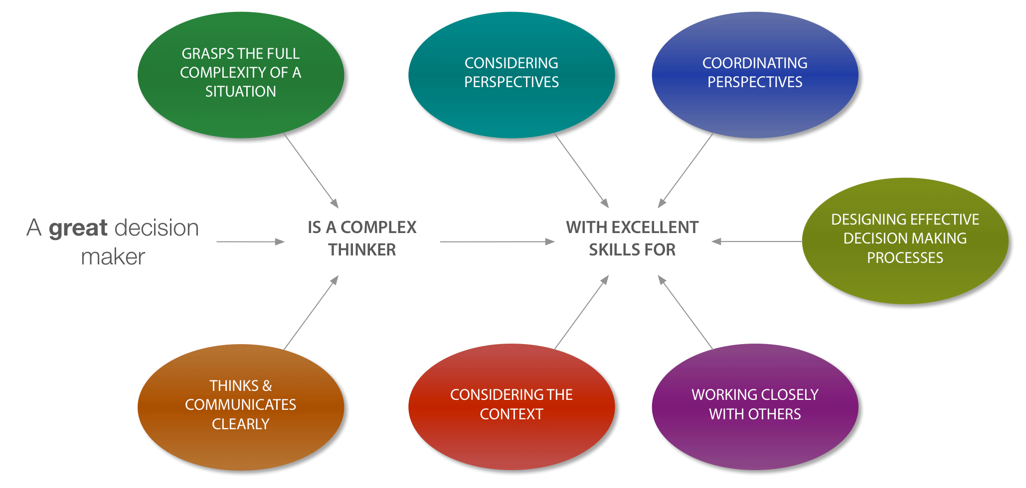 a leaders framework to decision making Effect of leaders' styles of decision making on perceived organizational effectiveness: specific to leaders' styles of decision making framework that may.