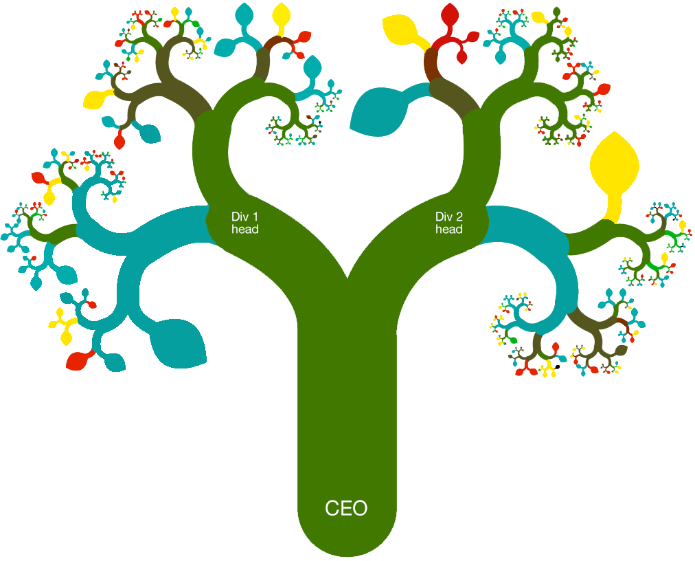 Organizational snapshot tree