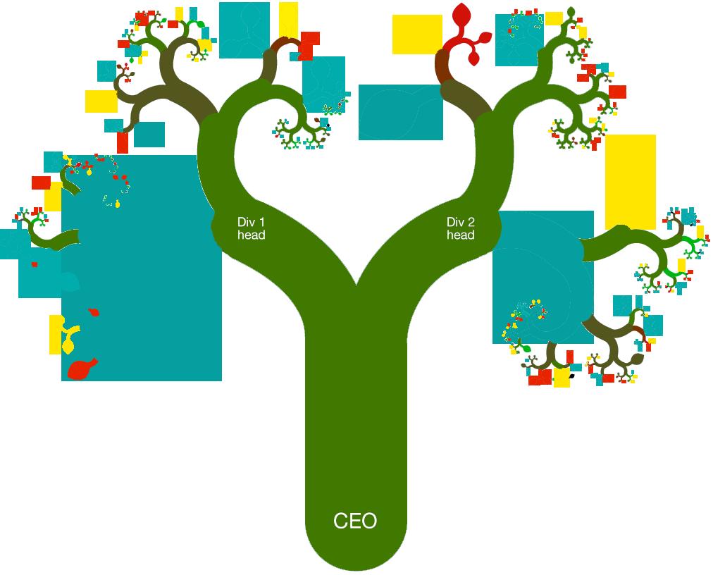 Organizational snapshot tree