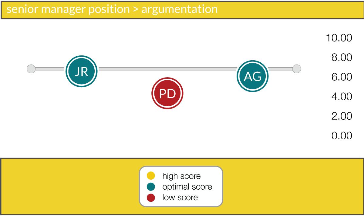 argumentation comparison