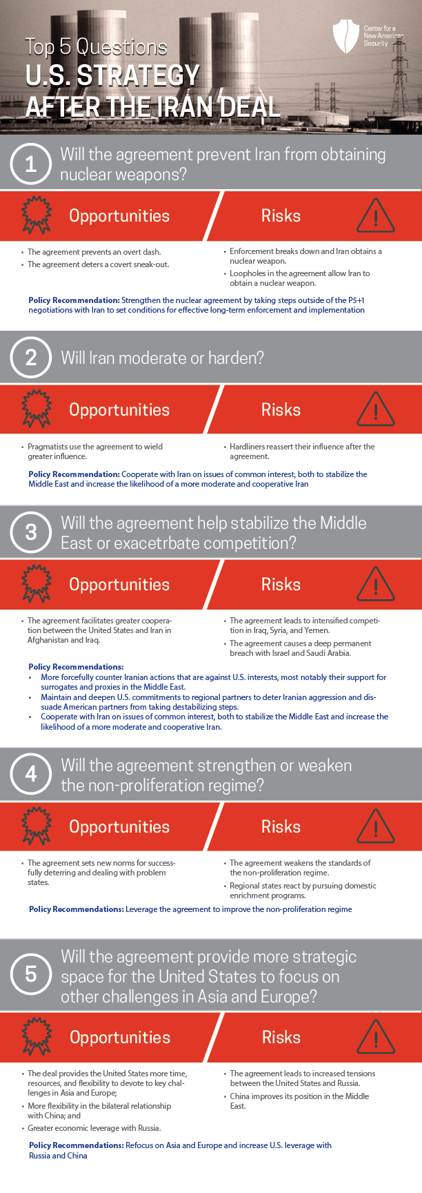 US_Strategy_After_the_Iran%20Deal_infogr