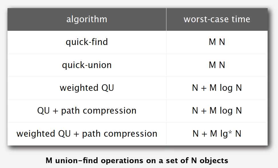 comparison between the versions of quick union find algorithms