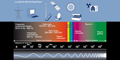 La nocivité de notre environnement électromagnétique