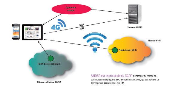 Téléphonie et données mobiles : le rôle d'ANDSF