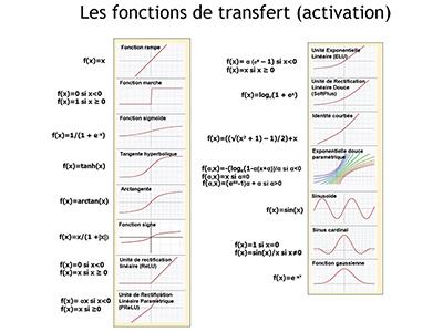 IA, Session 2 : les prérequis mathématiques