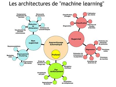 IA, Session 6 : Machine Learning, présentation générale