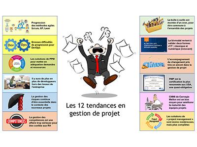 Développement, Session 2 : La gestion de projet moderne