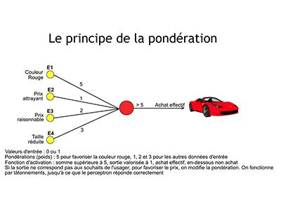 IA-Session 4 : Le fonctionnement d'un réseau neuronal, pondération, transfert
