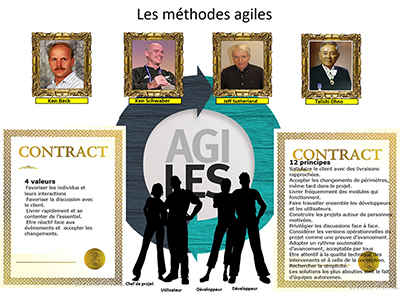 Développement, Session 3 : La gestion de projet agile