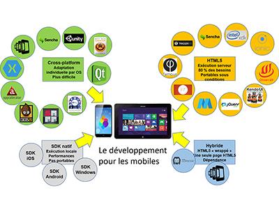 Développement, Session 11 : Sécurité, parallélisation, mobiles