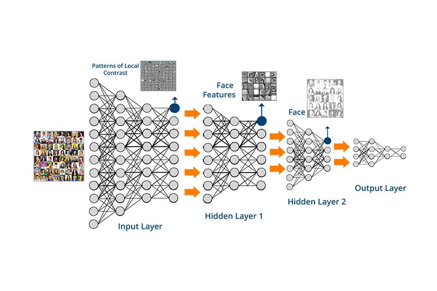 Les réseaux neuronaux convolutifs