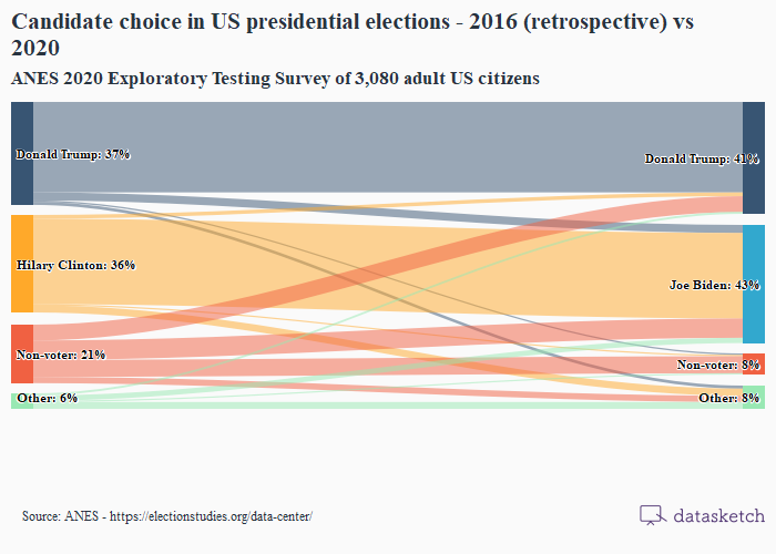 candidate-choice-in-us-pres-elections