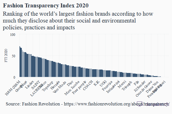 fashion-transparency-index-2020
