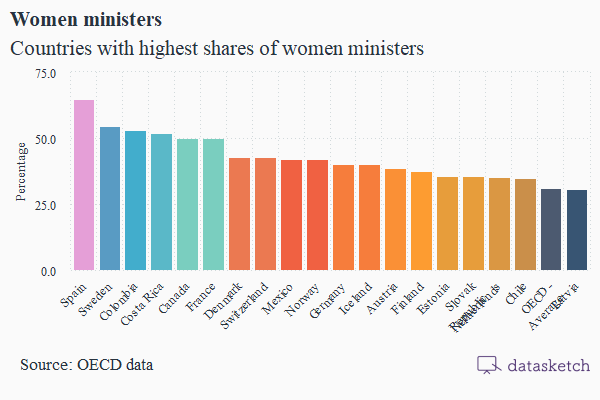 percentage-of-women-ministers
