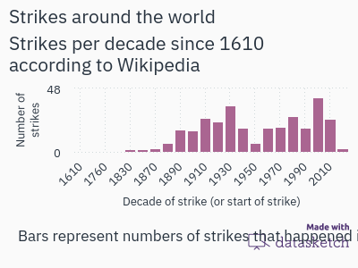 strikes-around-the-world