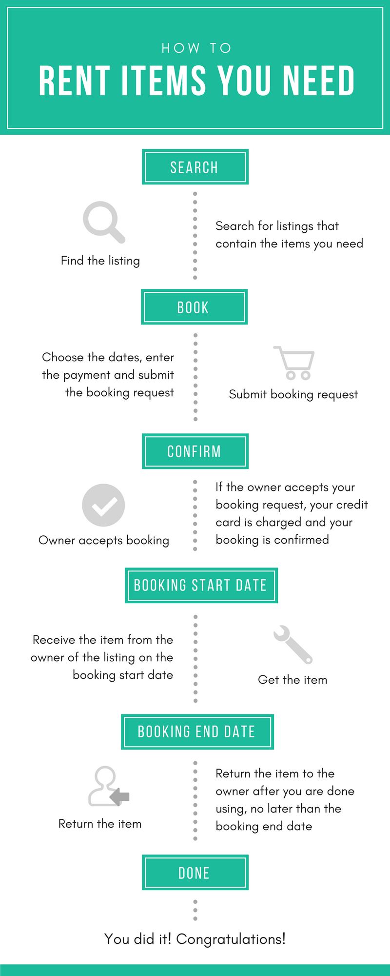Renting Process Overview For Renters