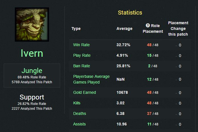 Riot says his winrate is actually higher and he'll take a while to master anyway.
