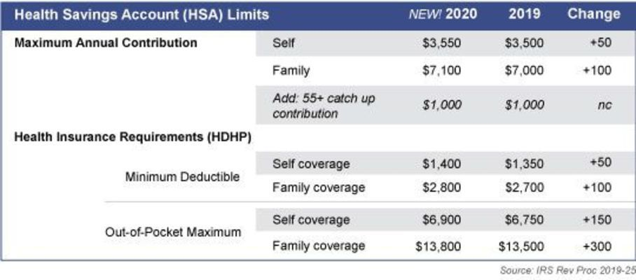 Note: An HDHP plan has minimum deductible requirements that are typically higher than traditional health insurance. To qualify for an HSA, your coverage must have out-of-pocket payment limits in line with the maximums noted above.