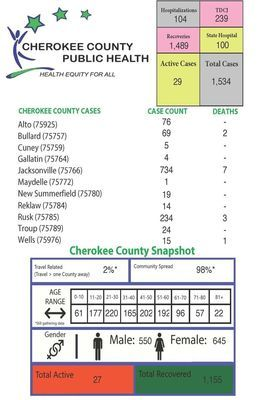 Active probable cases: 42 Total probable cases: 186