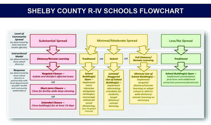 Pictured above is a flow chart for the Shelby County R-IV COVID-19 plan.