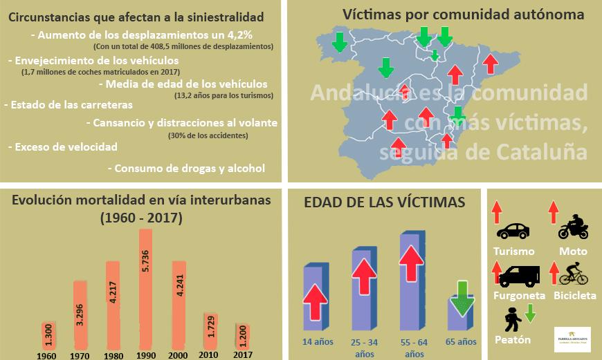 Estadísticas accidentes de tráfico en España 2017